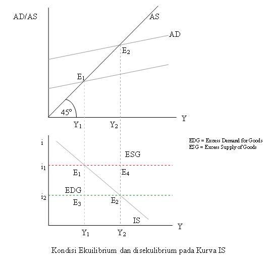 Ekuilibrium dan Disekulibrium pada KurvaIS
