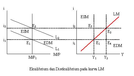 Ekuilibrium Permintaan dan Penawaran JumlahUang