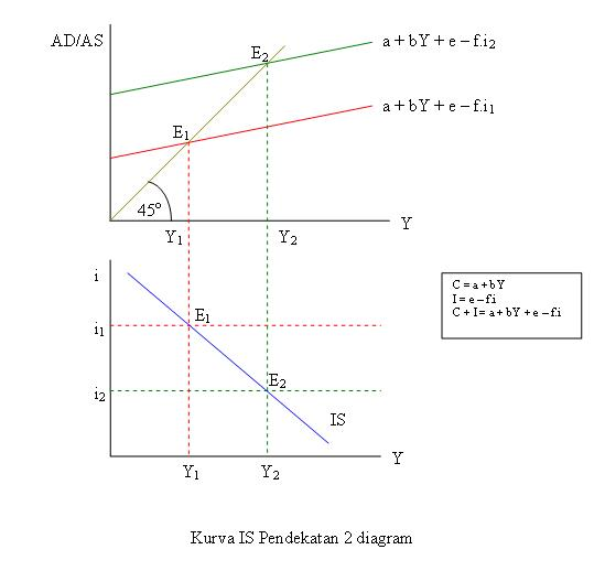 Kurva IS pendekatan 2 Diagram