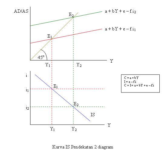Kurva IS pendekatan 2Diagram