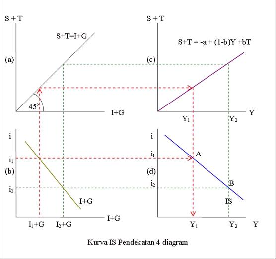 Kurva IS pendekatan 4 Diagram