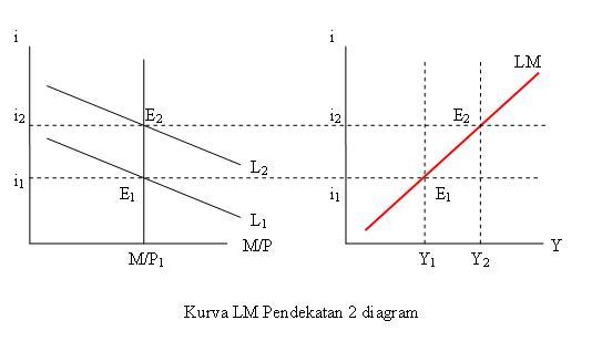 Kurva LM pendekatan 2Diagram