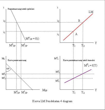 Kurva LM pendekatan 4Diagram