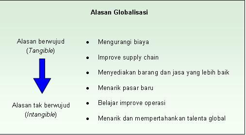 AlasanGlobalisasi