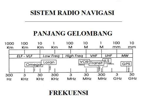 GPS (Global Positioning System) – Dr  Yohan Naftali